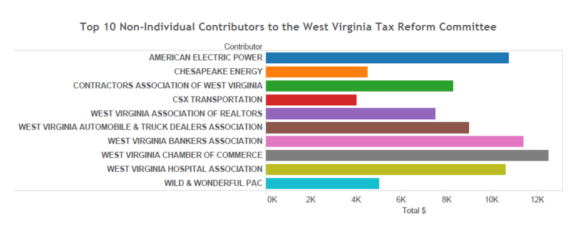 Tax Reform Committee Campaign Contributions
