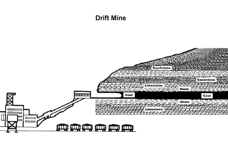 Exhibit 1, Coal Seam Diagram