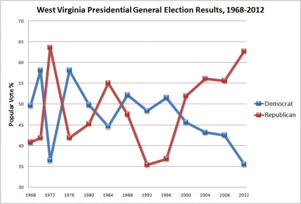 This graph details the voting history of West Virginians in presidential elections from 1968 to 2012.