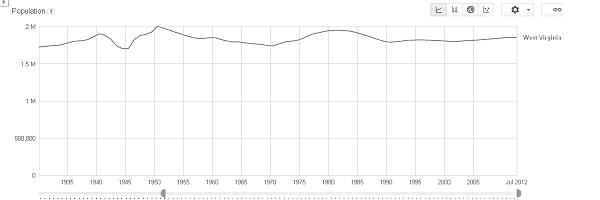 This chart shows West Virginia's static population since the 1930s.