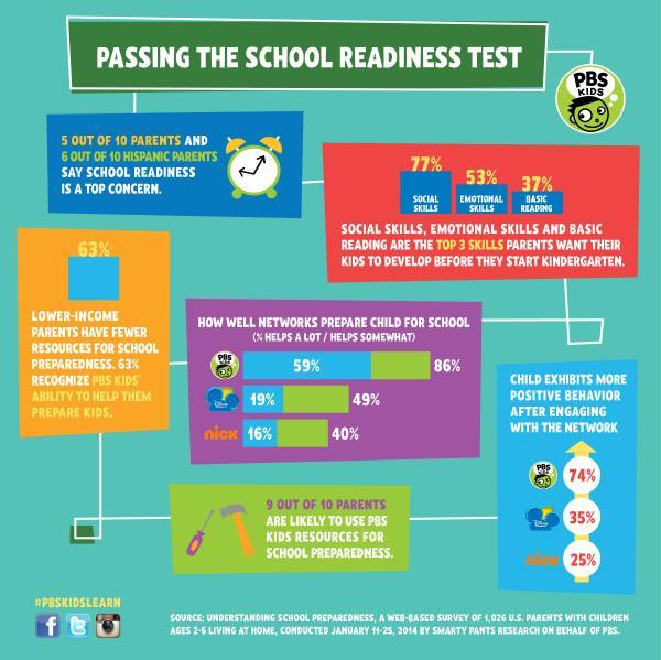 School readiness survey infographic collage. Feb. 2014