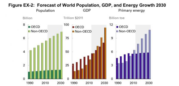 "Graph included in ""Social Costs of Carbon? No, Social Benefits of Carbon"""