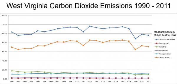 West Virginia Carbon Dioxide Emissions, 1990-2011