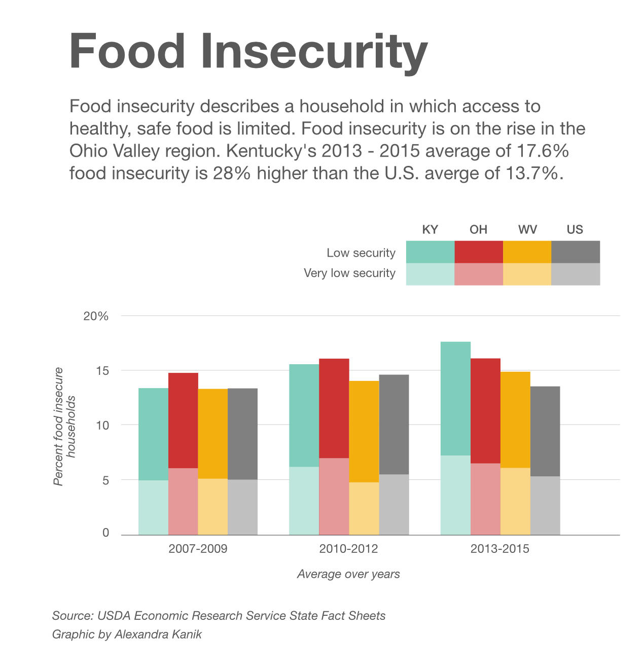 food insecurity Lawmakers are considering a food emergency bill that would  food insecurity  rising in argentina, sparking protest and food-emergency bill.