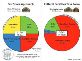 """A diagram of the """"Fair Share"""" approach favored by Citizens Oversight Board."""