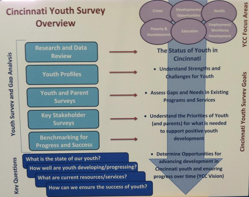 Chart listing the process and goals of Cincinnati Youth Commission study.