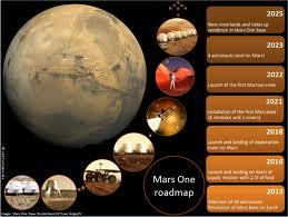 Every 2 years a new crew will reach Mars, after extensive training.