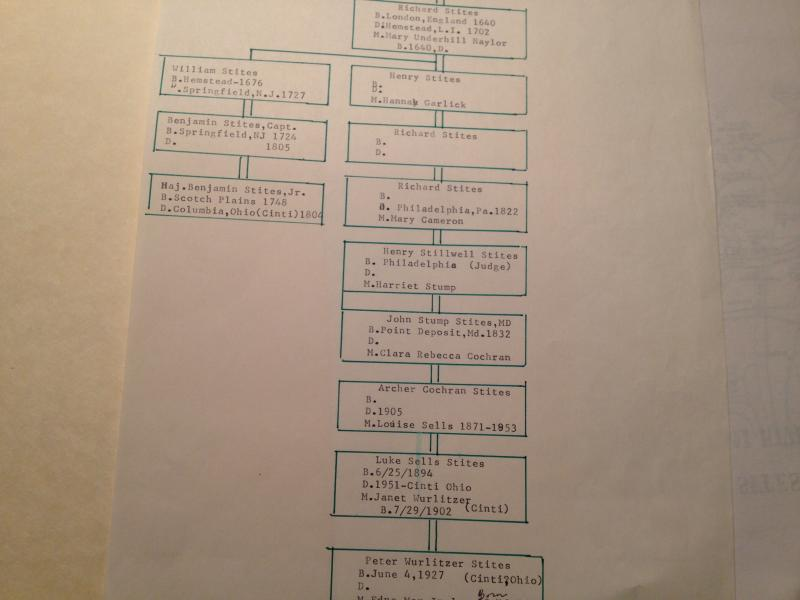 A chart showing the lineage of Peter W. Stites (at bottom) 5 generations removed from Bejamin Stites (at left).