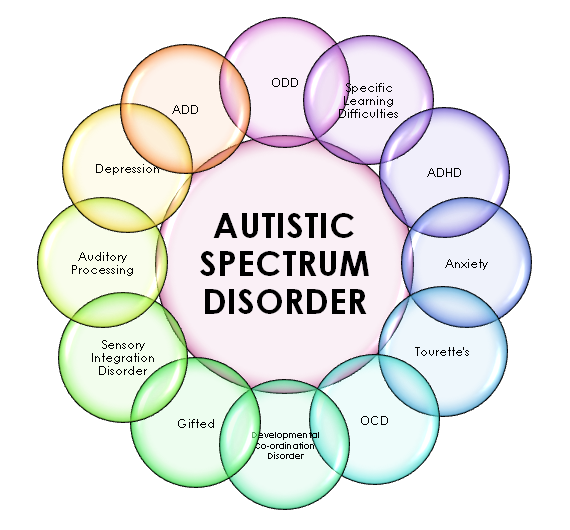 "Autism Spectrum Disorders include a range of group of developmental brain disorders. ""Spectrum"" refers to the wide rangen of symptoms, skills, and levels of impairmet, or disability, that children with ASD can have."