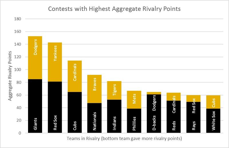 The chart shows how many points fans gave to the other team, identifying them as a rival.