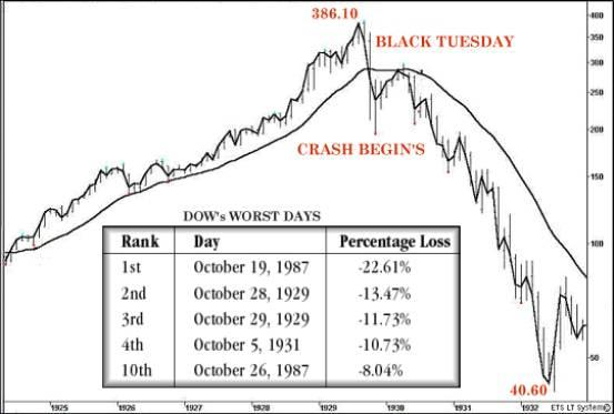 What is it about October and the stock market?