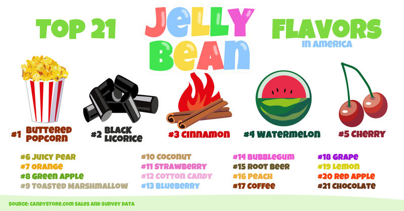 top jelly bean flavors by state