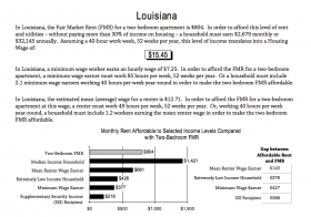 For many low income Louisiana residents wages don't match the cost of living.