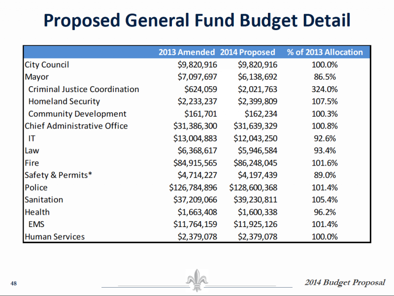 A slide from the Landrieu administration's proposed 2014 budget presentation to the New Orleans City Council.