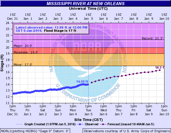 Mississippi River flood stage predictions over the most recent, and next several, days.