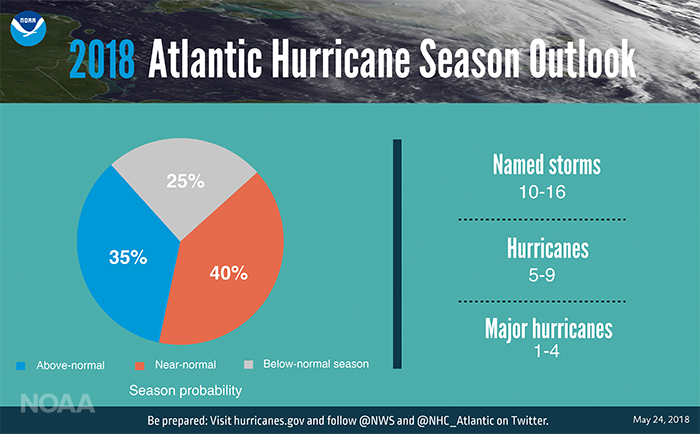 Hurricane season probability and numbers of named storms.
