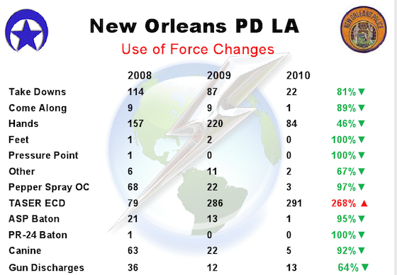 The NOPD expanded its use of Tasers department-wide in 2008. Over the next two years, the department saw a drop in all other types of use of force, according to Taser International.