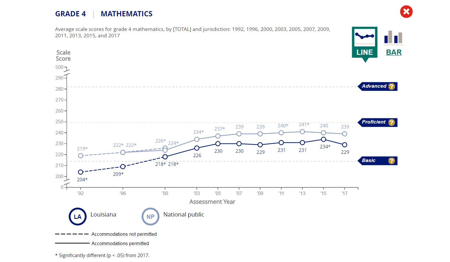 What Latest Naep Reading And Math >> Nation S Report Card Shows Louisiana Students Slipping Wwno
