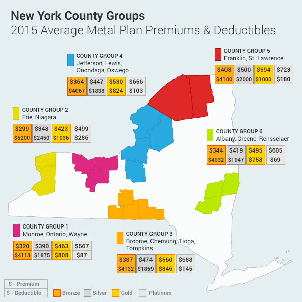2015 Average Metal Plan Premiums and Deductibles by New York County Groups