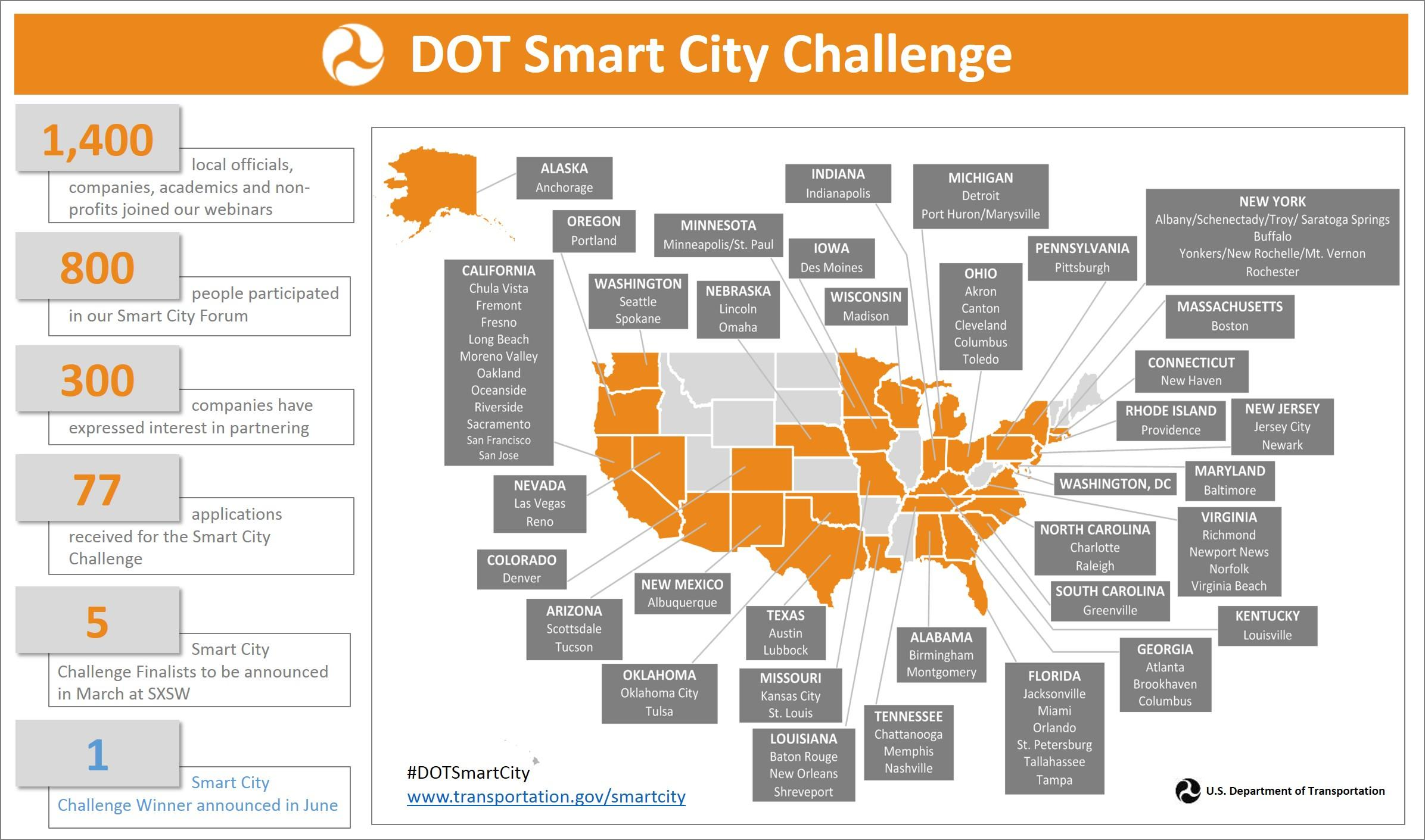 Smart City Challenge >> Rochester Taking Smart City Challenge Wxxi News