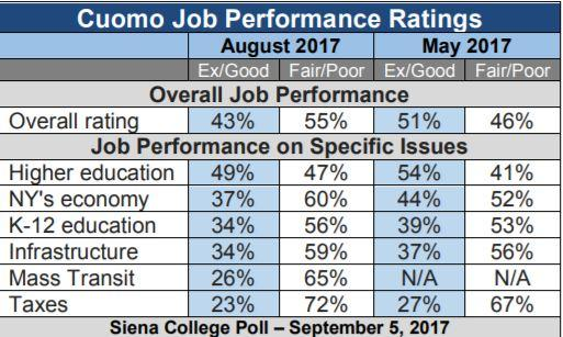 Voters' views of Cuomo rebound - sort of""