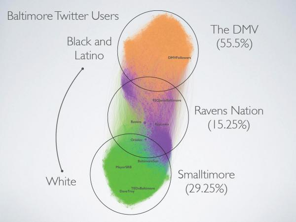 One of Dave Troy's graphs of Twitter connections in Baltimore.