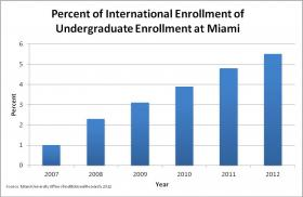 The number of international students at Miami has increased more than 480 percent since 2007.