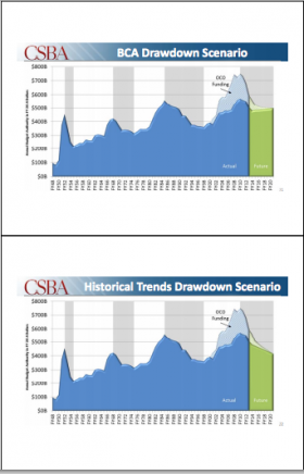 Todd Harrison with the Center For Strategic and Budgetary Assessments prepared these slides showing the drawdown with Budget Control Act cuts in place compared to patterns following previous wars.