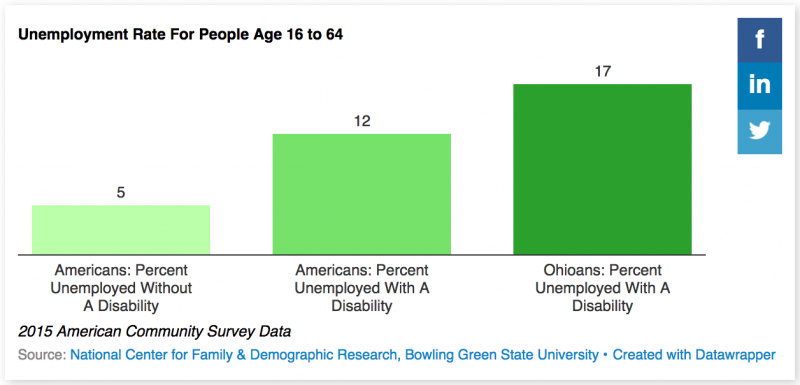 Unemployment Rate For People Age 16 to 64, with and without disabilities