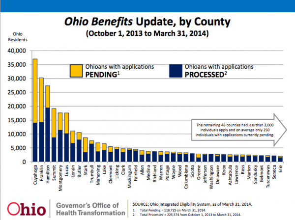 The total numbers of backed up Medicaid applications by county. Ohio Medicaid as well as the federal Affordable Care Act have had backlogs piling up the last few months.