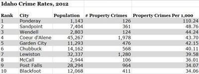 FBI Statistics Show Tiny Town Is Idaho's Crime Capital | Boise State