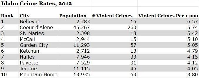 FBI Statistics Show Tiny Town Is Idaho's Crime Capital