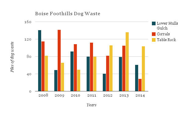 Tracking Dog Poop, A Sticky Problem In the Boise Foothills | Boise