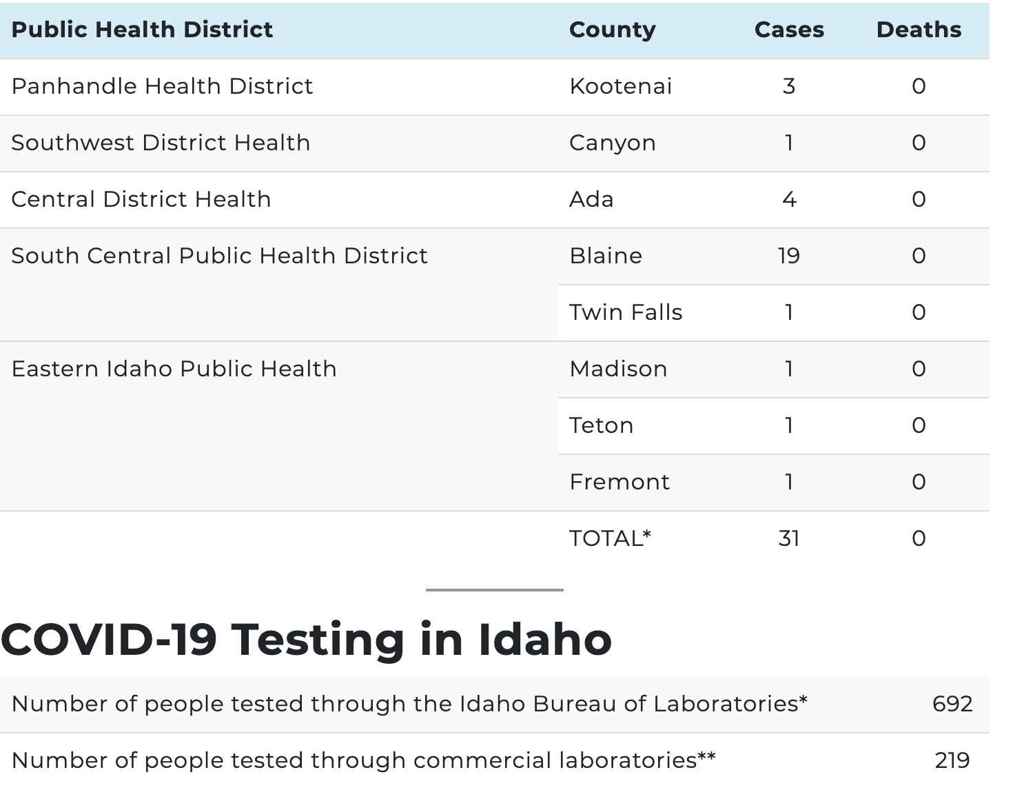 Coronavirus In Idaho Resources News From March 15 21 Boise State Public Radio