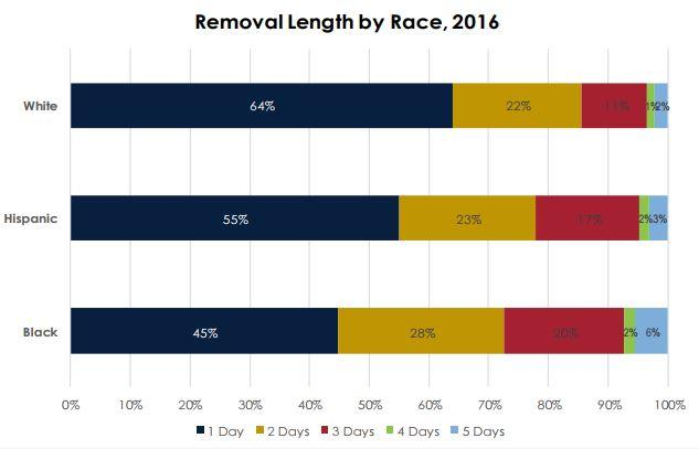 Disparities In Suspension Rates For >> Racial Disparities Persist In Suspensions Of Elementary Students In