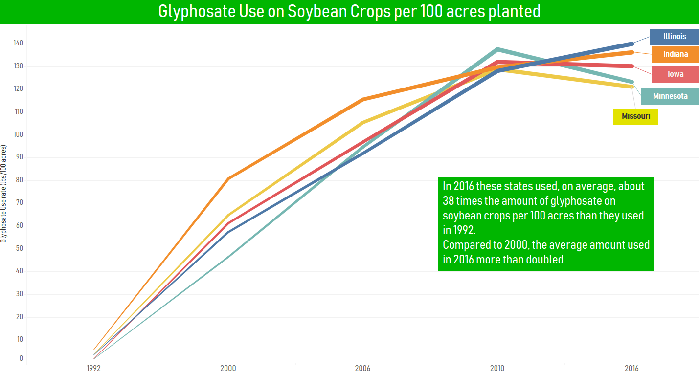 Use Of Controversial Weed Killer Glyphosate Skyrockets On