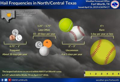 Severe Storms Bring Small Hail, Strong Winds To North Texas   KERA News