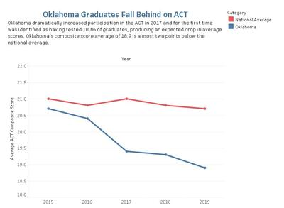 Act Scores For Colleges >> Declining Act Scores Raise College Readiness Concerns Kgou