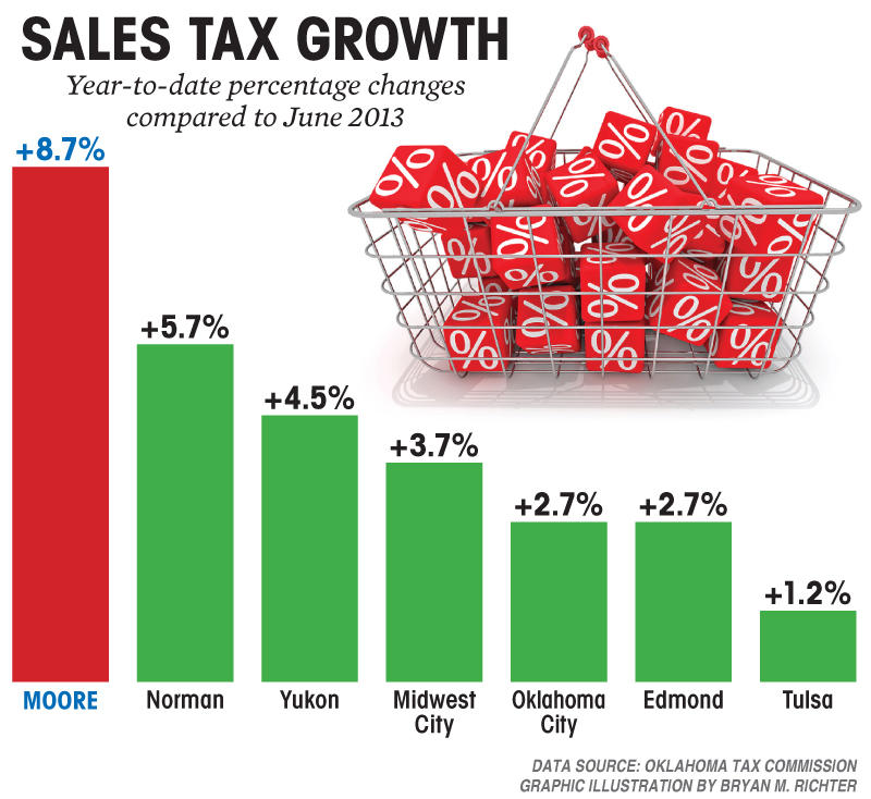 Oklahoma City Sales Tax >> Top Business Stories Increased Tax Revenues Hp Lands In