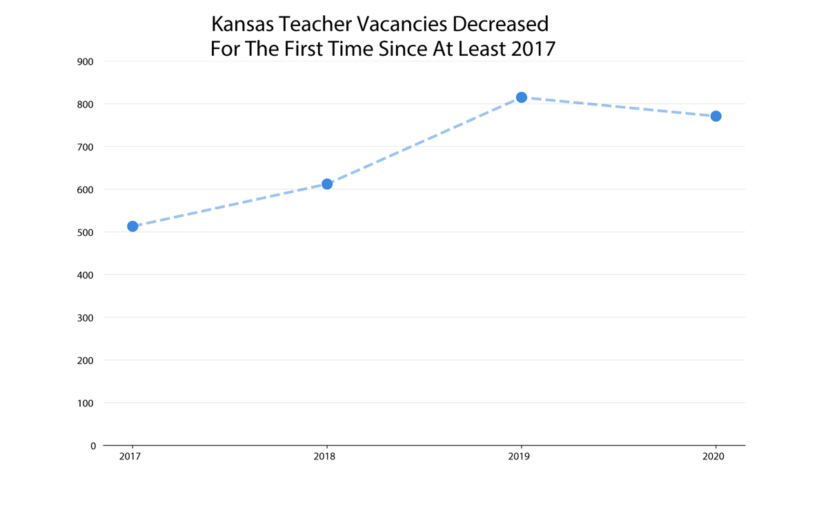 Graphic by Stephan Bisaha. Data from the Kansas State Department of Education