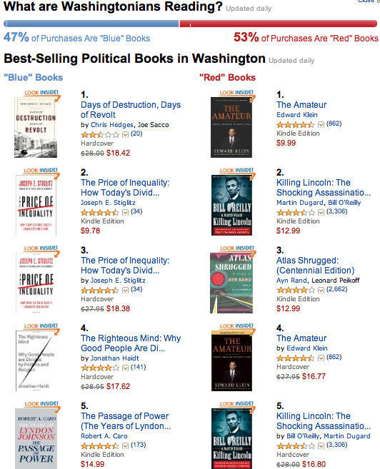 More 'red' books (conservative) bought than 'blue,' Amazon