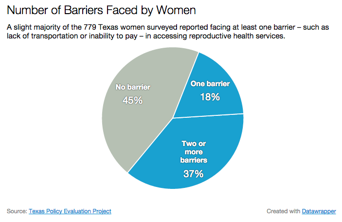 report: half of texas women face barriers to reproductive health