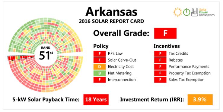Bringing Up Arkansas's 'F' In Solar | Arkansas Public Media