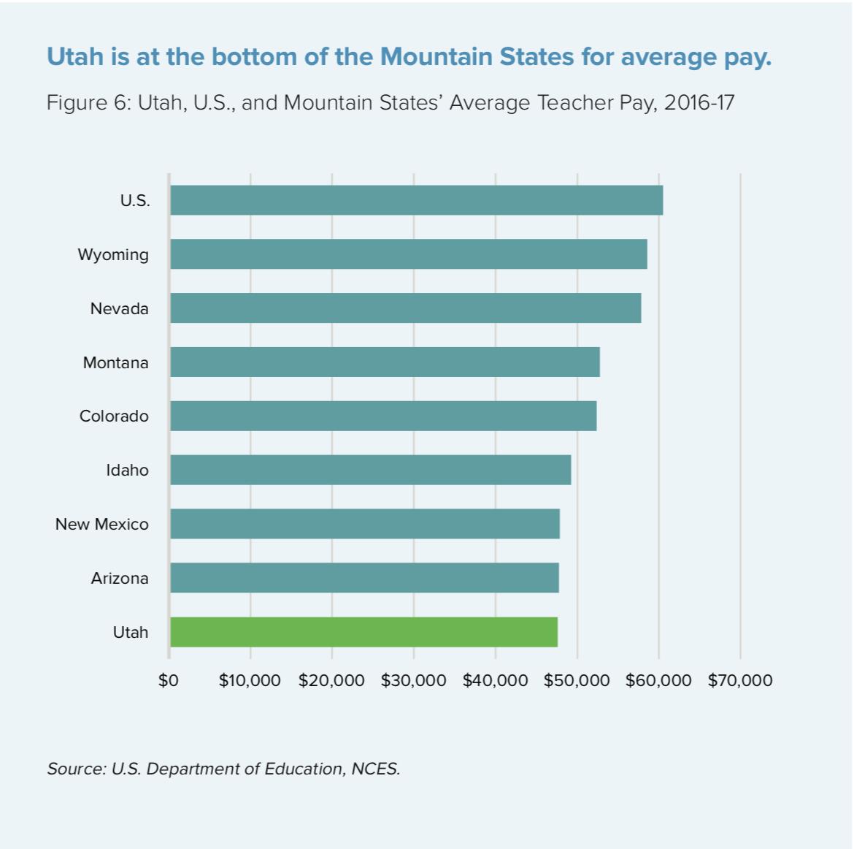 Utah Department Of Education >> Utah School Districts Raising Teacher Salaries As Teacher Shortage
