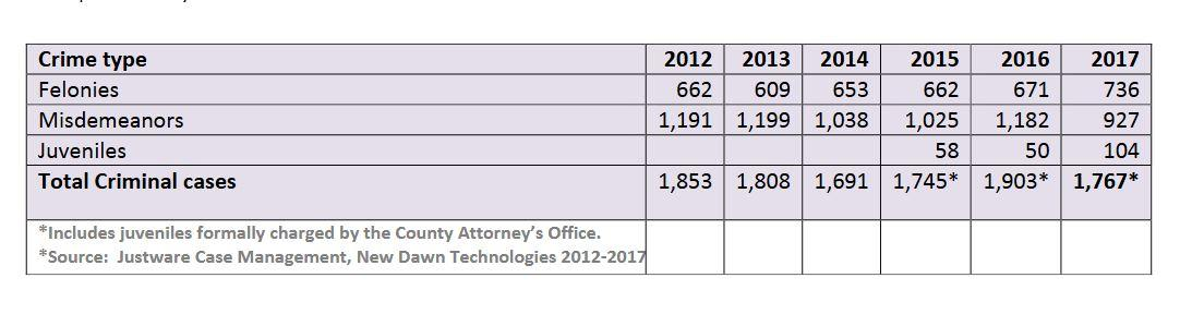 Missoula County Crime Rate Remains Steady In 2017 | MTPR