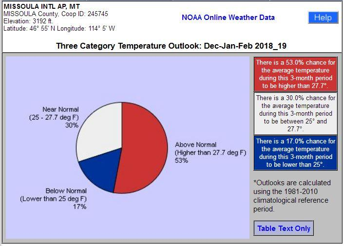 Forecasts Predict Warmer, Drier Winter For Western Montana | MTPR