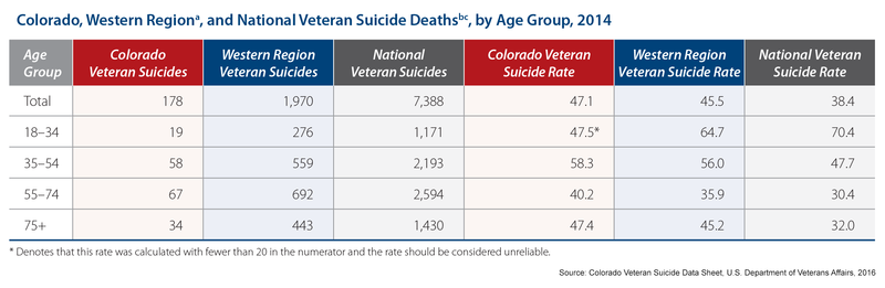 Report: Veterans Commit Suicide At A Higher Rate In