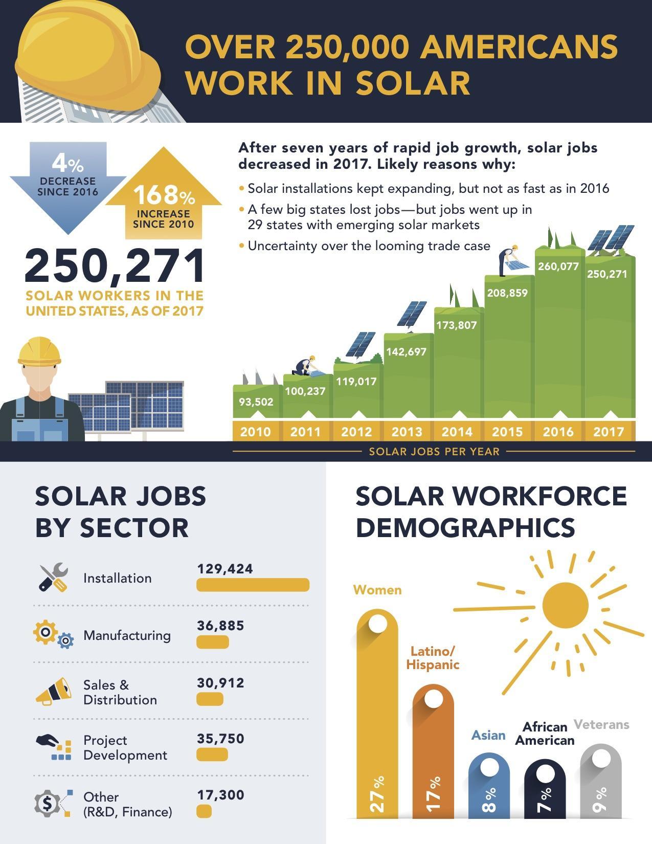 Solar Jobs Down in California, Nevada   KUNR