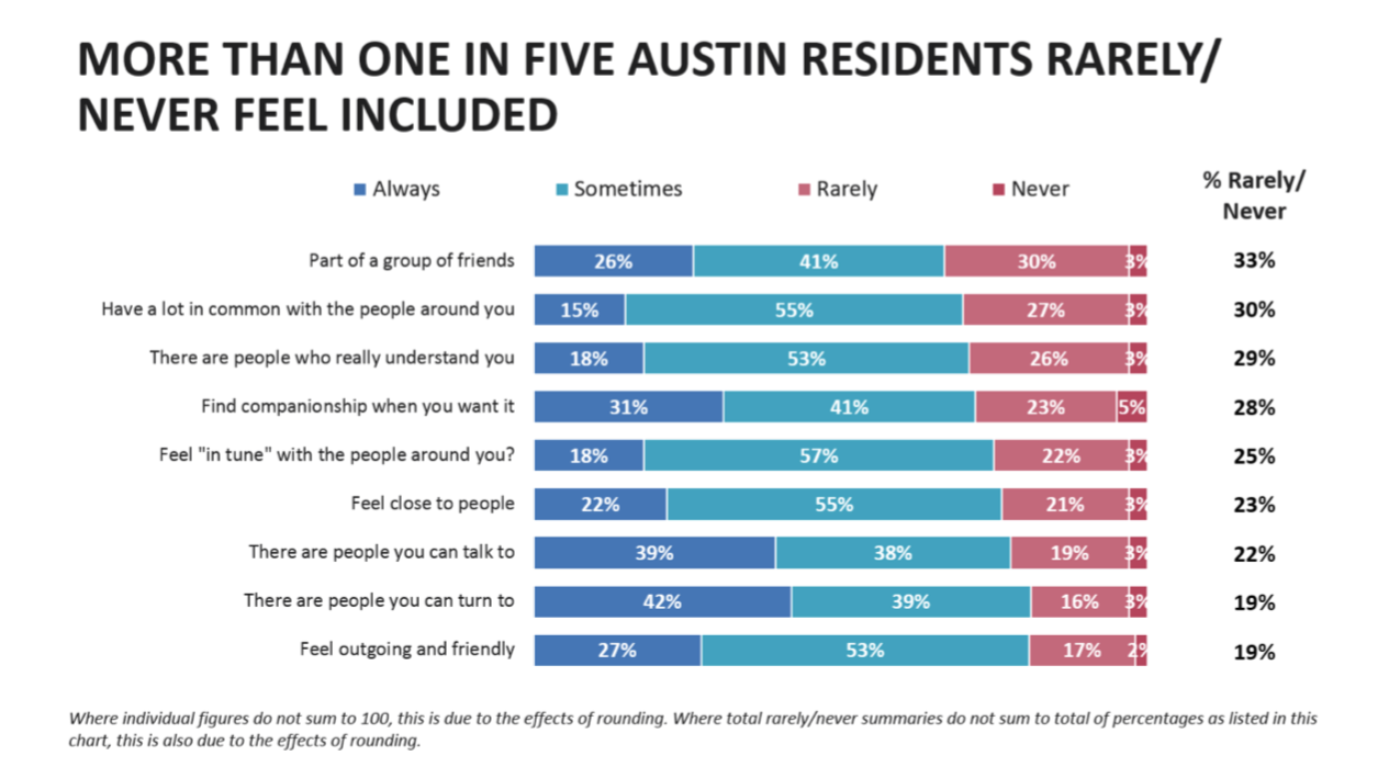 Keep Austin Lonely? Survey Finds More Than Half Of