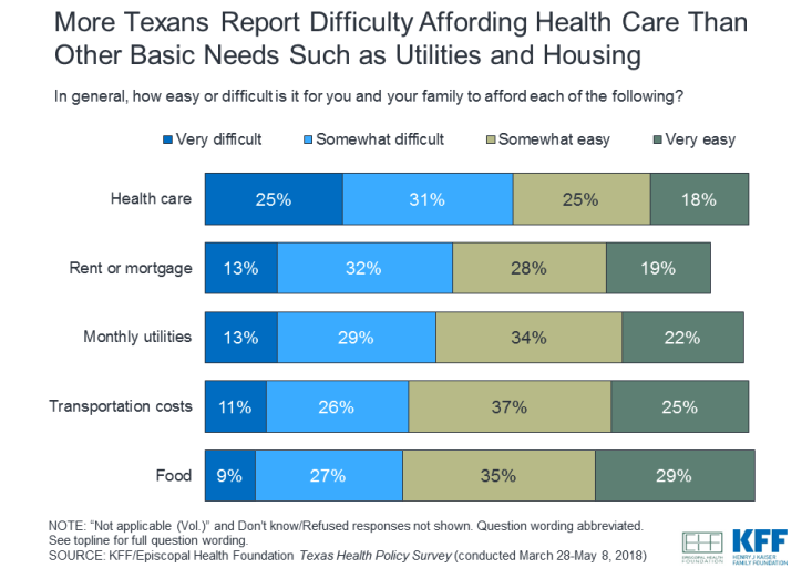 Health Insurance Texas >> Many Texans Are Skipping Health Care They Need Because Of The Cost Kut